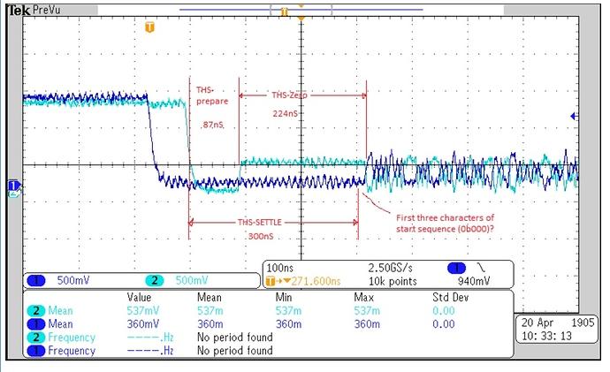 MIPI CSI interface support for interfacing Image Sensor