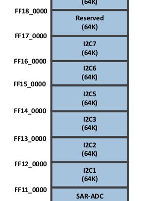 I2C0 not available on Ubuntu - Rock960 - 96Boards Forum